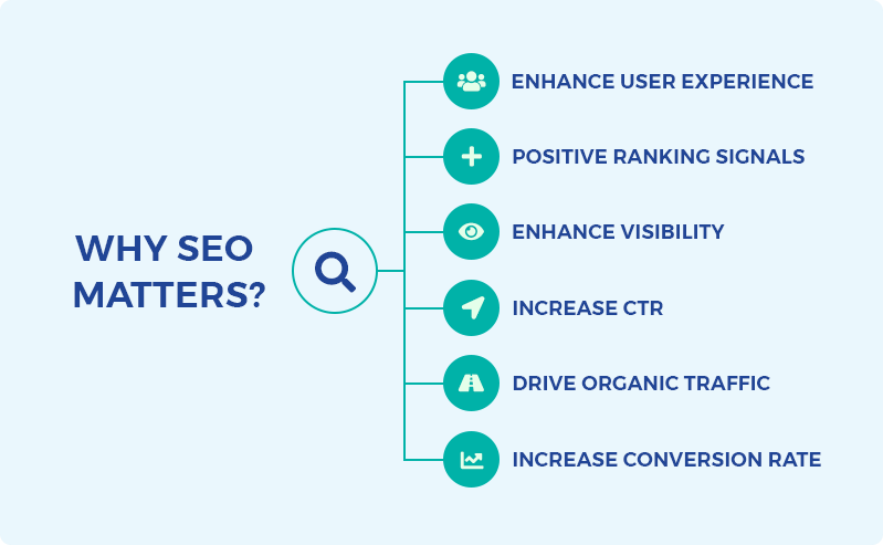 Why SEO Matters: The importance of SEO