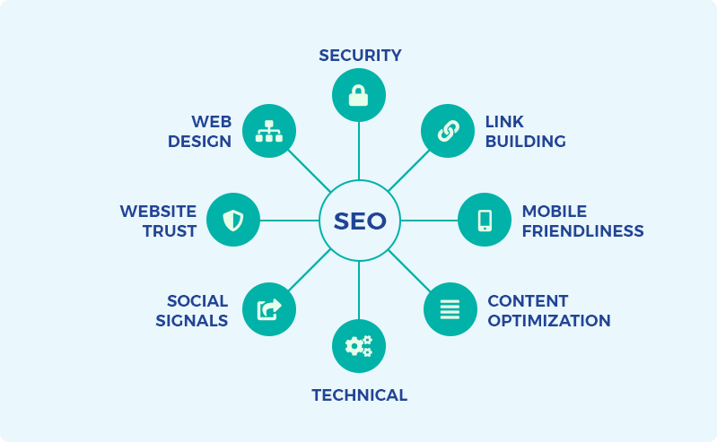 What is SEO - Simple Guide to SEO - Search Engine Optimization